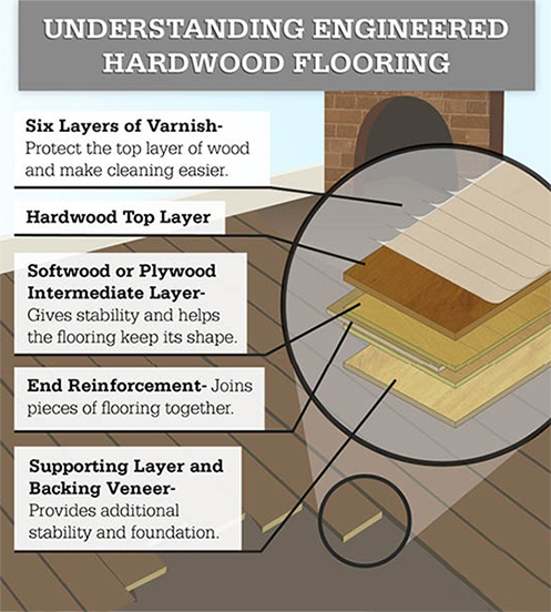 Understanding Engineered Hardwood Flooring -